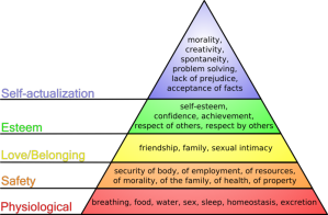 (http://psychology.about.com/od/theoriesofpersonality/a/hierarchyneeds.htm)